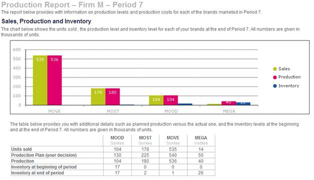production report